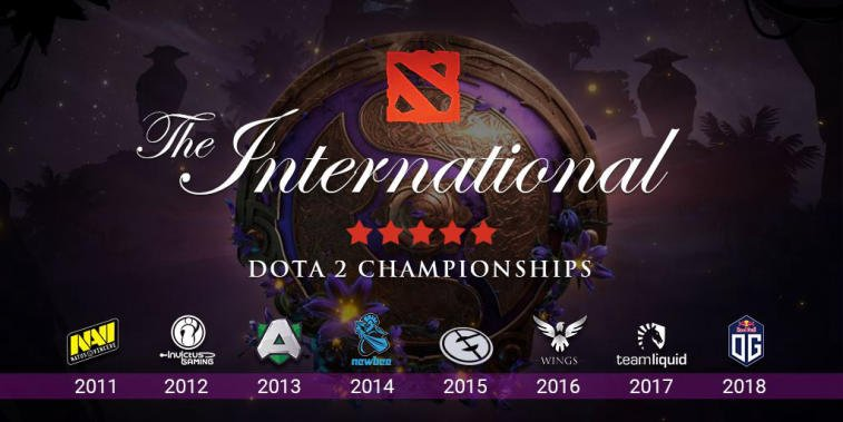 The International Dota 2 tournaments: history, facts, winners