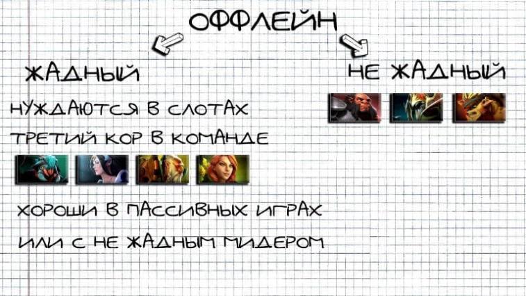 Фундаментальные понятия Dota 2. Почему в Доте есть роли и что от них требуется?. Фото 13